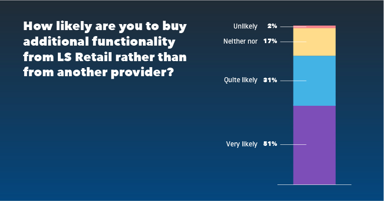 Blog_IN_How likely are you to buy