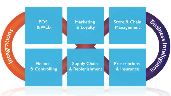 Pharmacy-software-structure-inside-b