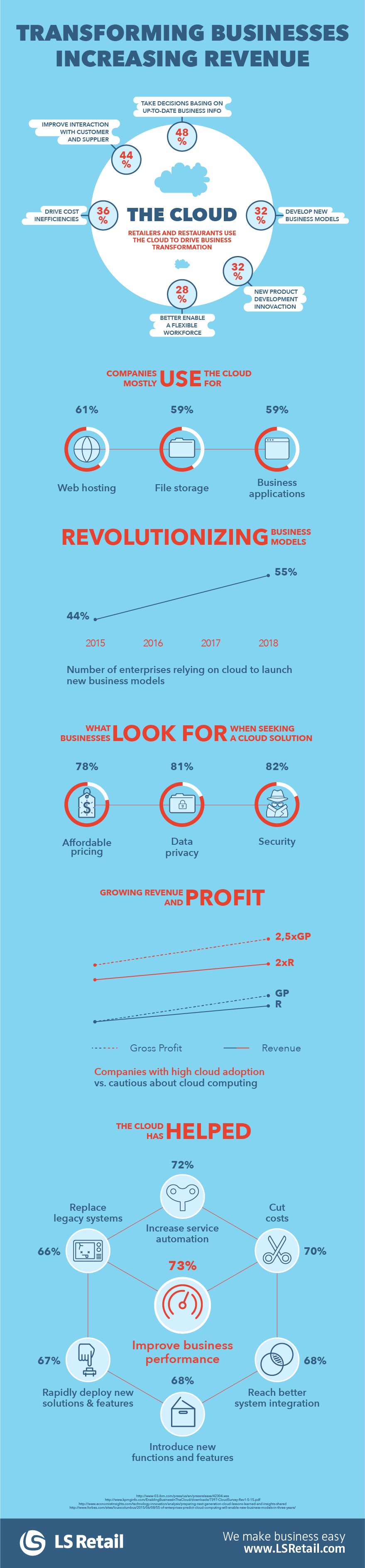 The cloud transforming businesses