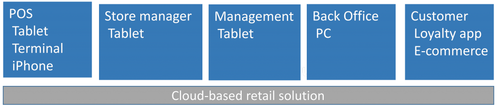 cloud-based-retail-solution