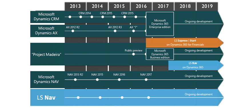 LS Central and the hybrid cloud: a roadmap to the future