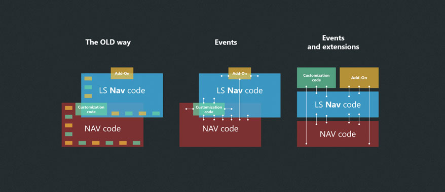 Events and extensions in LS Nav: what they are, and why they are exciting
